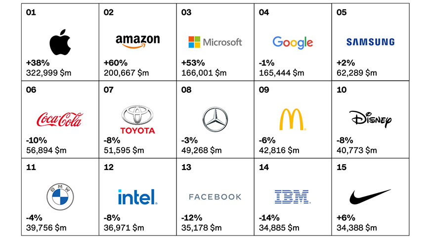 苹果连续第八年被Interbrand评为全球最佳品牌