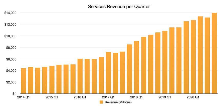 苹果的服务现在拥有5.85亿付费用户,有望在2020年底达到6亿