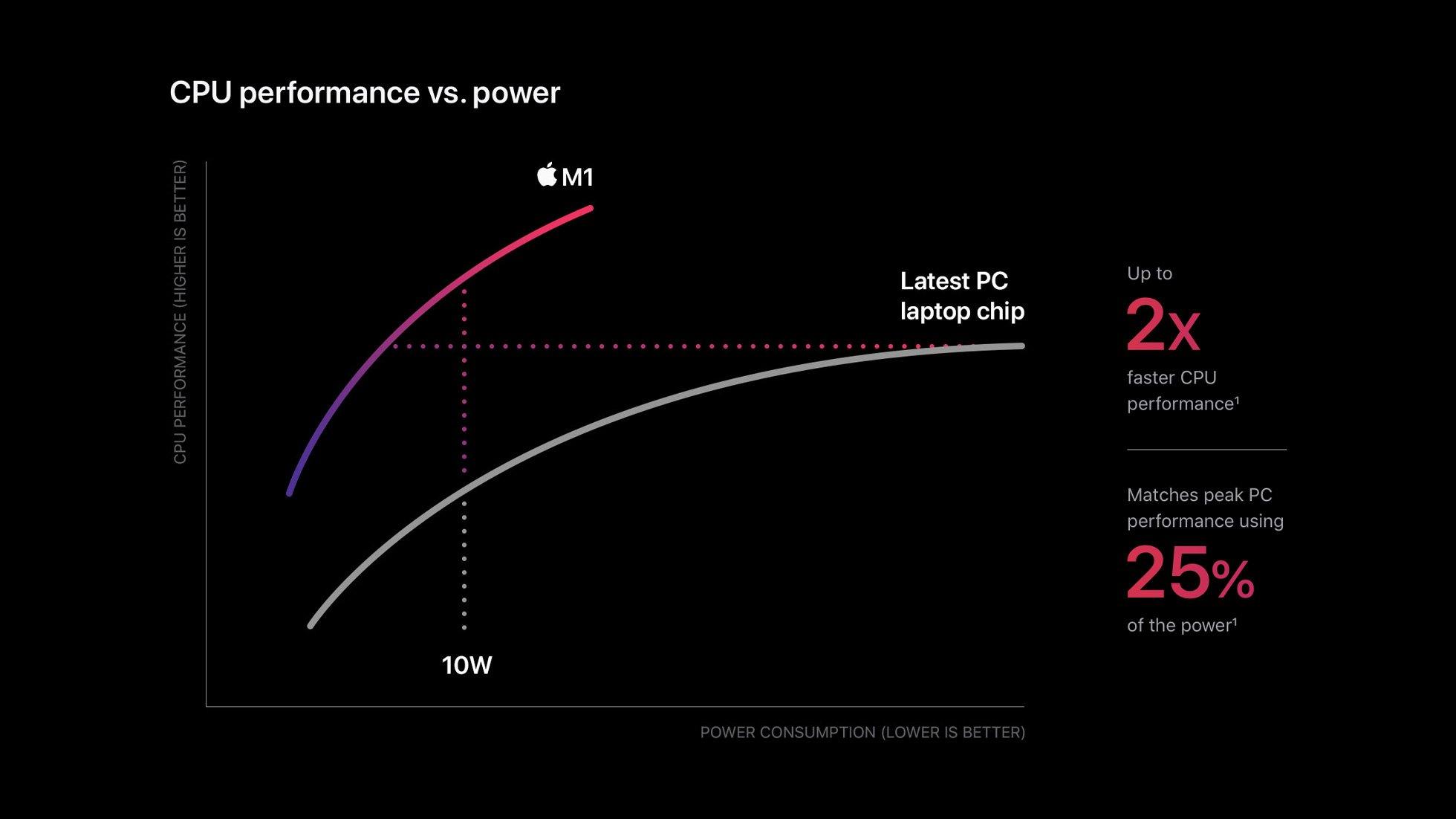 Apple 推出M1 芯片Mac ,下面是概述它的性能及介绍!