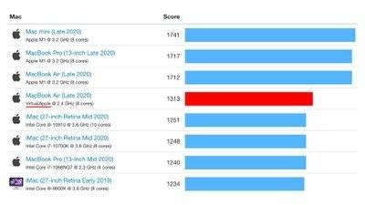 单核基准测试中,模拟x86的Apple Silicon M1仍比其他Mac更快