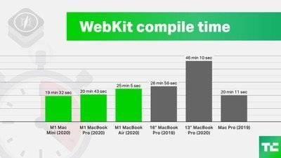 Apple Silicon M1编译代码的速度与2019 Mac Pro一样快,并且对电池寿命的影响最小