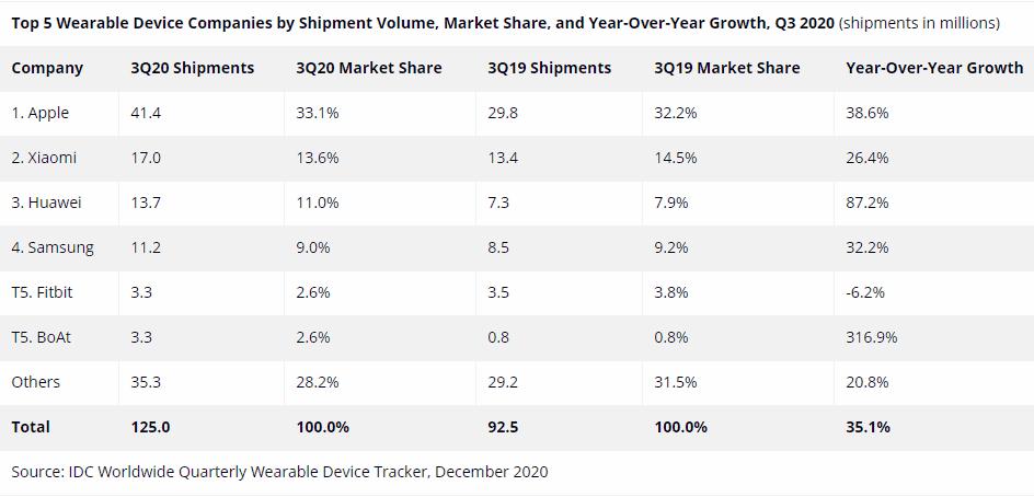 2020年第三季度,穿戴设备市场增长35.1%,出货量达1.25亿台