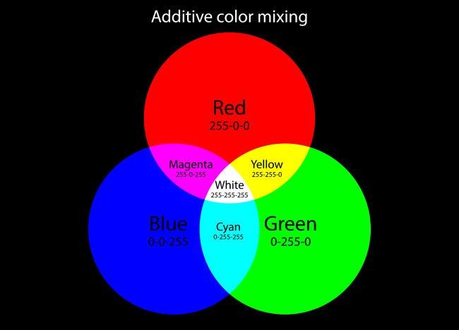 """""""RGB""""是什么意思,为什么它全是技术?"""