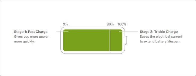 为什么当电池快充满时,智能手机的充电速度会变慢?