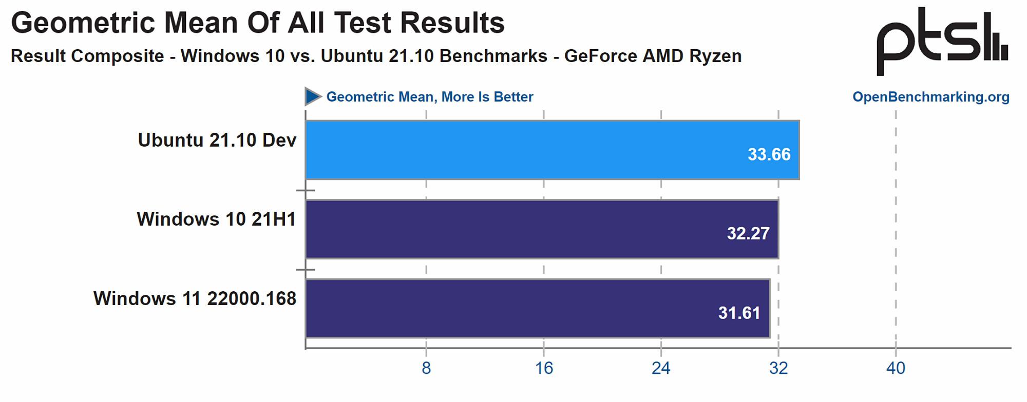 最新的 Ubuntu 21.10 在某些性能测试中让 Windows 10 / 11 大放异彩