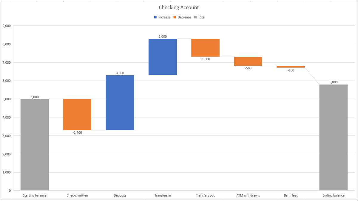 如何在 Microsoft Excel 中创建和自定义瀑布图