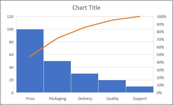 如何在 Microsoft Excel 中创建和自定义帕累托图
